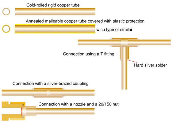 Connection of copper tubes